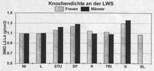 Knochendichte an der LWS Diagramm