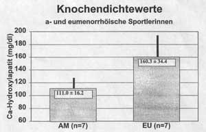 Knochendichtewerte Diagramm